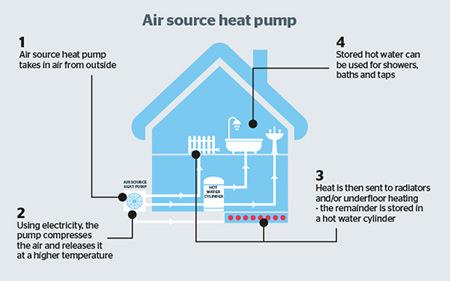Air Source Heat Pump Air Source Heat Pump Diagram